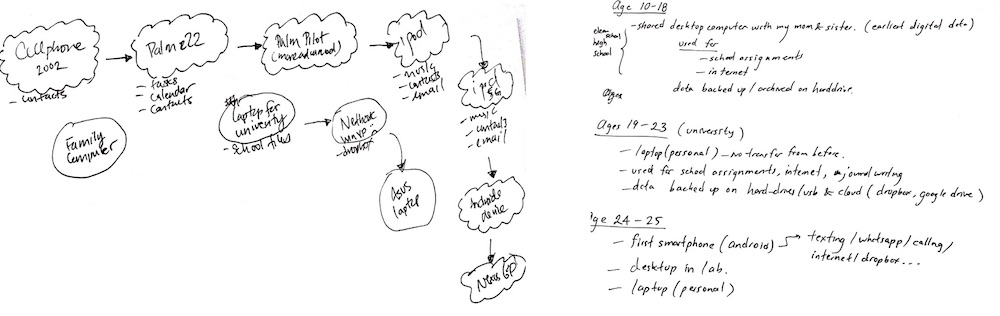 Handwritten sketches of data histories from participants