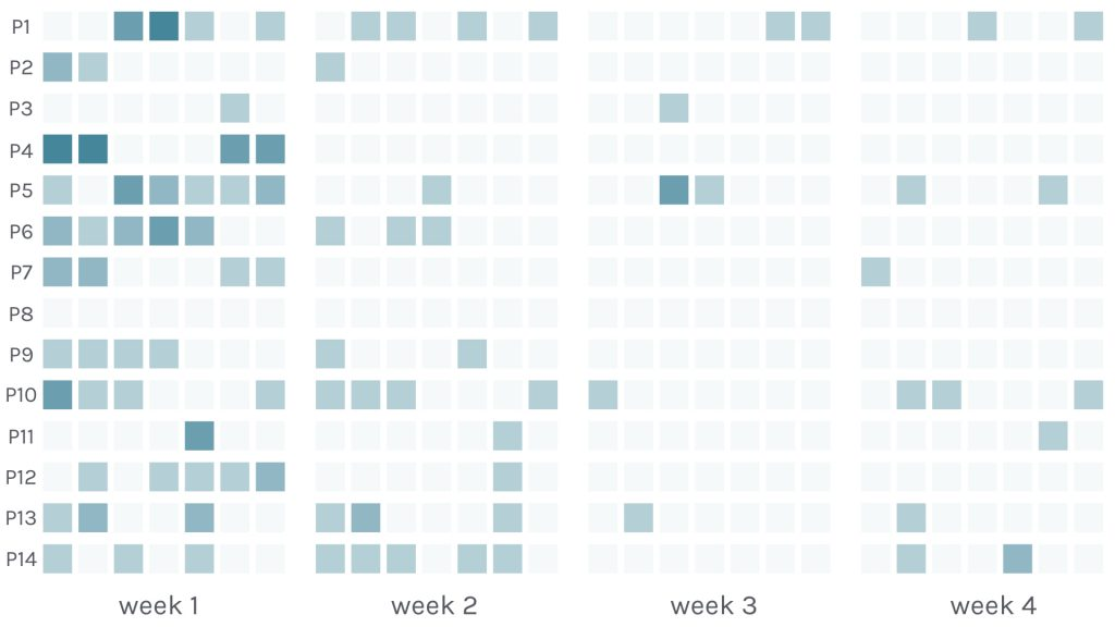 An illustration of reported changes after the upgrade: participants noticed most changes in the first week after the upgrade.