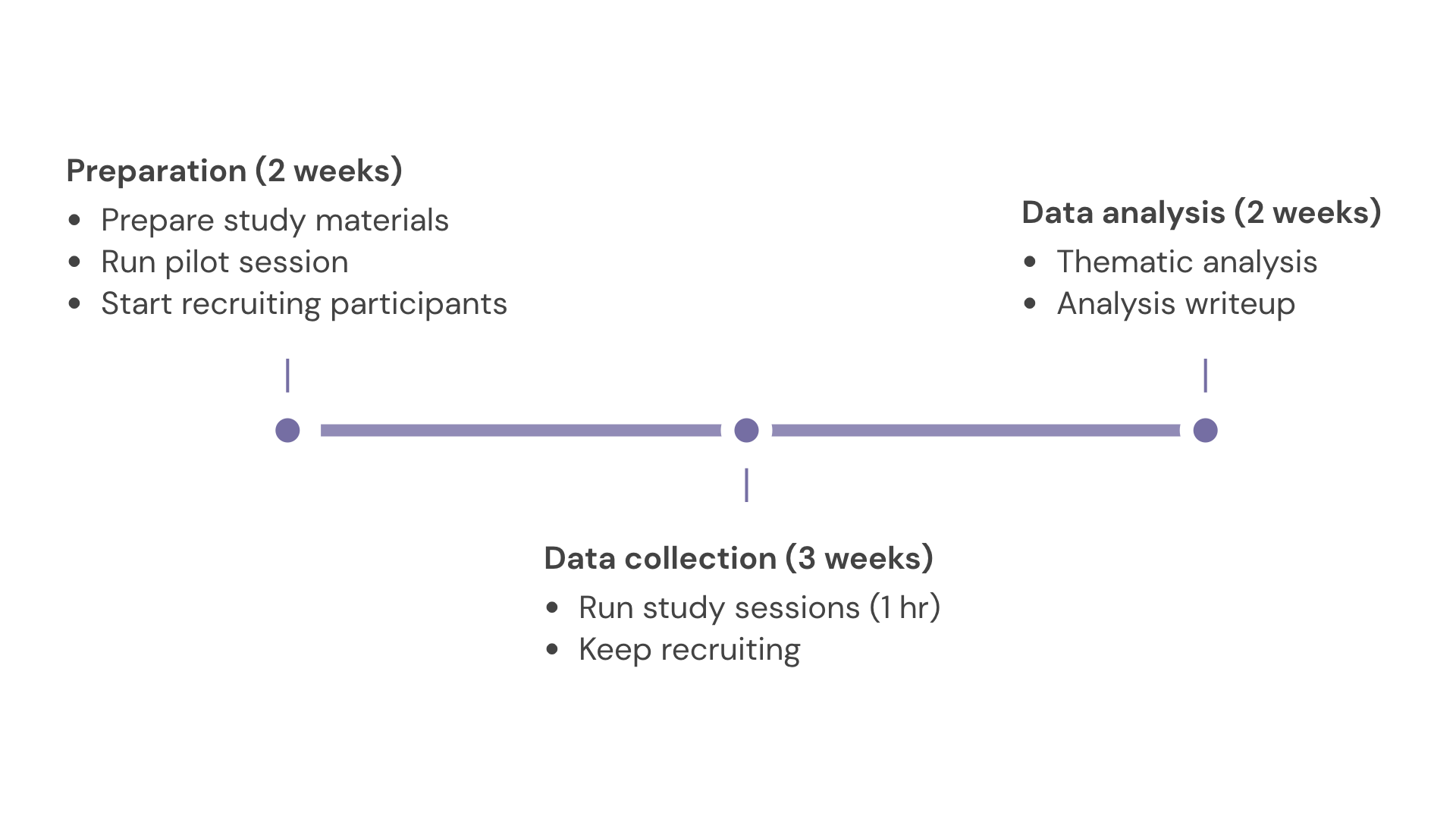 A visual representation of the timeline of the project, with different phases for preparation (2 weeks), data collection (3 weeks), and data analysis (2 weeks)